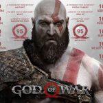 【PS4 ゴッドオブウォー】発売1ヶ月で500万本突破!!前作に並ぶ。