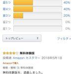 【朗報】デトロイトビカムヒューマン Amazonレビューが好評!!
